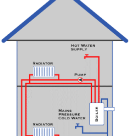 The Common Features on Combination Boilers